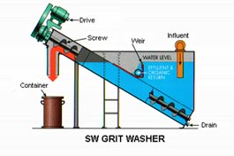 SW Grit Washer